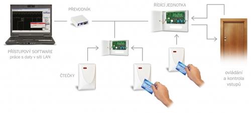 Schéma systému práce spřístupovým systémem